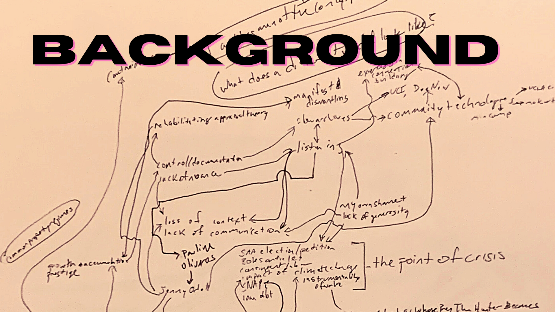 slide titled 'background': depicts a mindmap of related topics